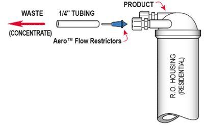 Insert Flow Control Diagram